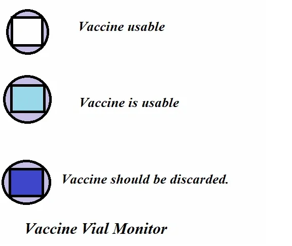 Vaccine vial monitor is an indicator that changes color when exposed to higher temperature.